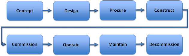 Fig 1 Asset Life Cycle - Simple Representation